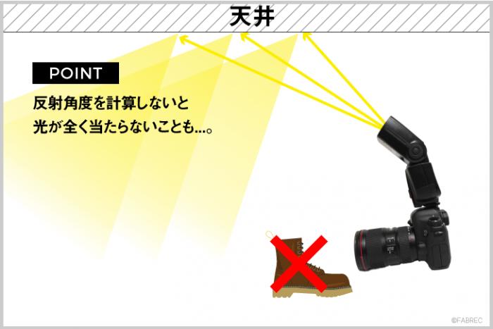 イラスト図解:天井に当てた光は、角度を計算しないと光が全く当たらないこともあるので注意を促すイラスト。