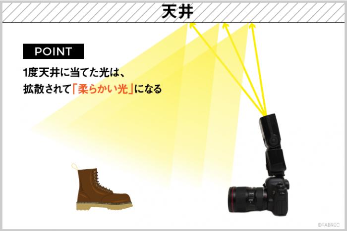 イラスト図解:天井に向けてストロボ光を当てて、被写体(ブーツ)にバウンス光を当てるイラスト。拡散されて柔らかい光を表現している。