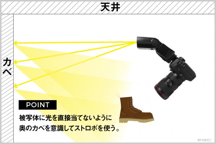 イラスト図解:ストロボの頭を被写体の奥に向け、壁を利用して逆光のバウンス光を被写体に当てるイラスト。