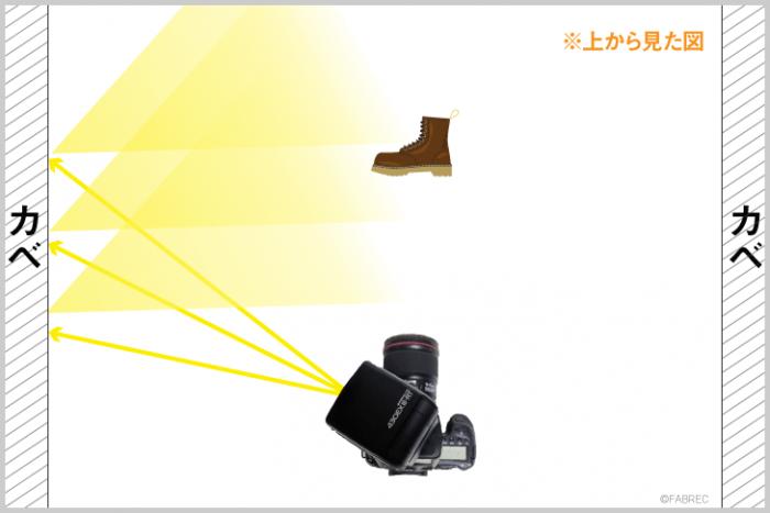 イラスト図解:ストロボの頭を左に向け、壁を利用したバウンス光を被写体に当てるイラスト。