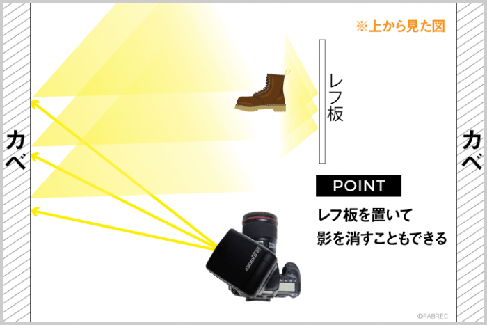 イラスト図解:ストロボの頭を左に向け、壁を利用したバウンス光を被写体に当て、さらにレフ板で影を消すことを説明したイラスト。
