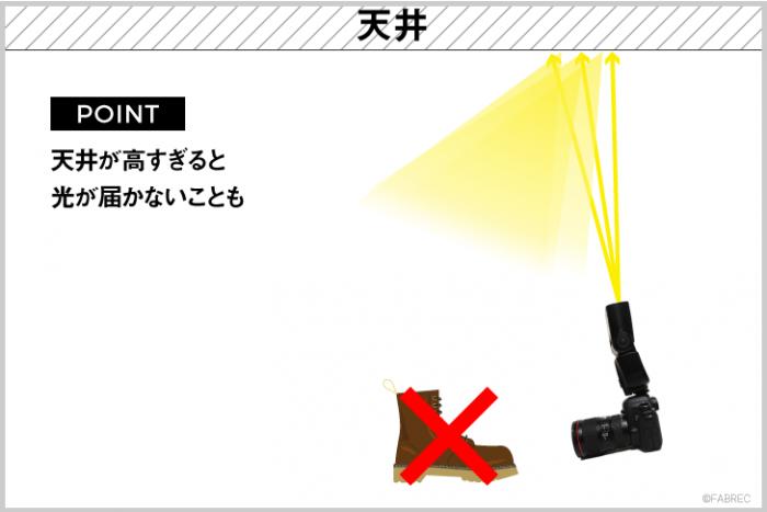 イラスト図解:天井が高すぎると、反射させたバウンス光が被写体まで届かない場合もあります